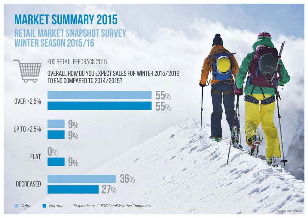 European Outdoor Group Market Research Winter 2015/16