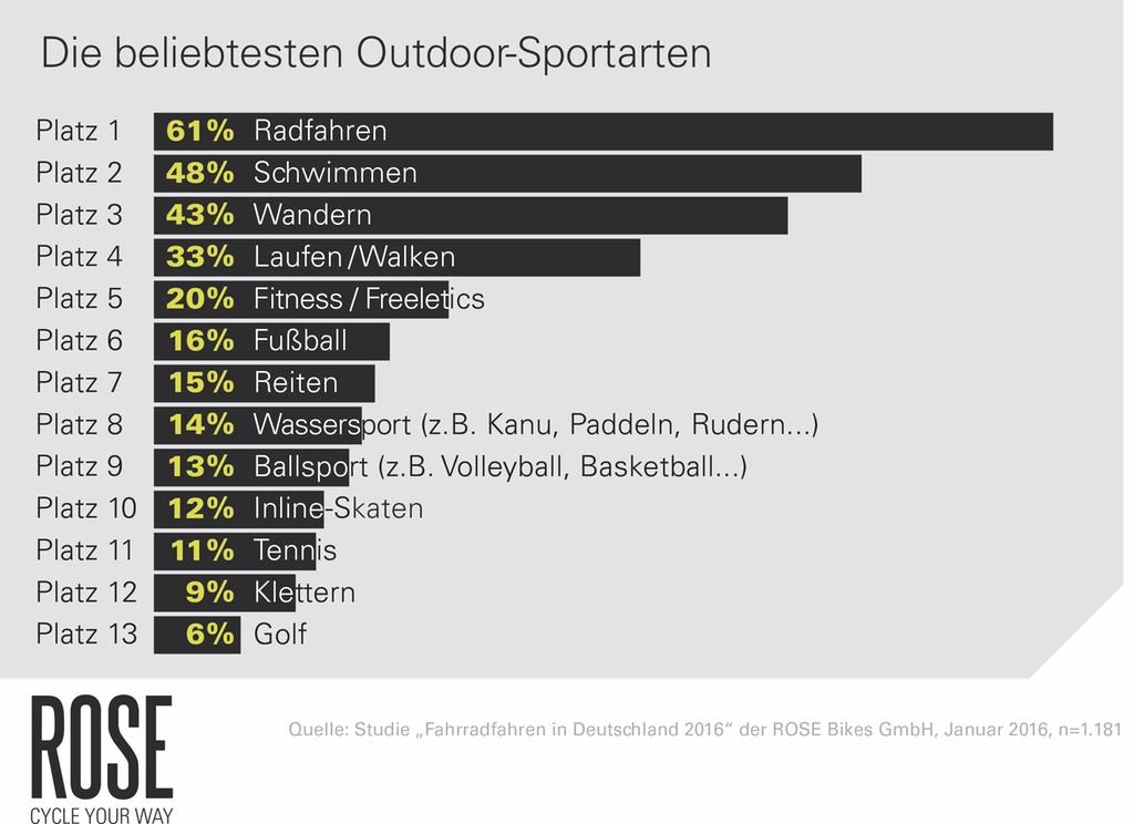 Beliebteste Sportarten Deutschland